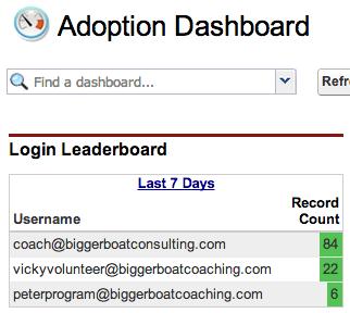 Adoption dashboard screenshot