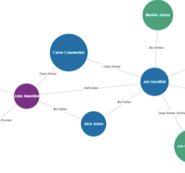 Tracking Complicated Human Services Client-Relationships in Salesforce