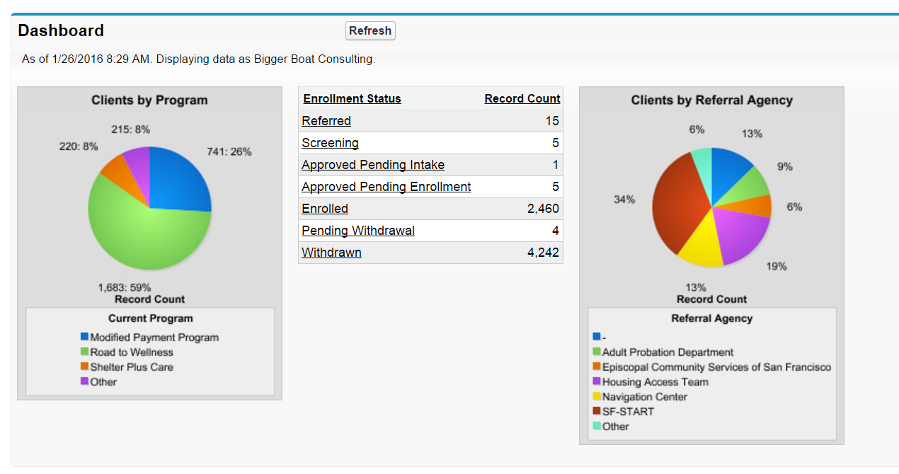 Salesforce client referral source and program tracking dashboard