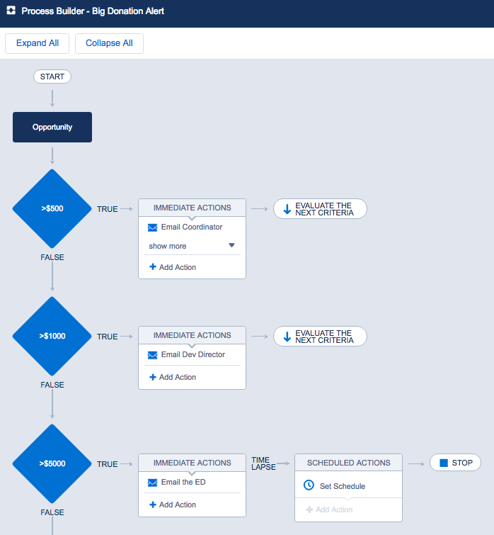 A Process Builder screenshot showing records continuing on to the next criteria node