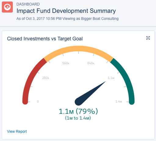 tracking impact investors with the nonprofit success pack bigger