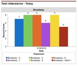 Automating attendance tracking for therapeutic day programs
