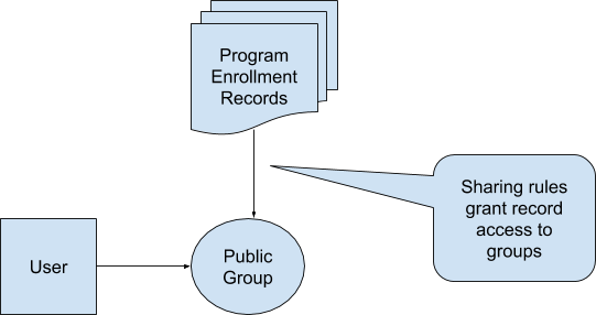 public groups and enrollment records