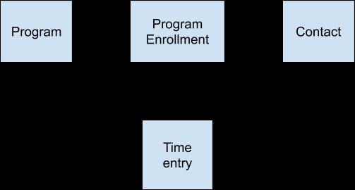 Simple Program ERD